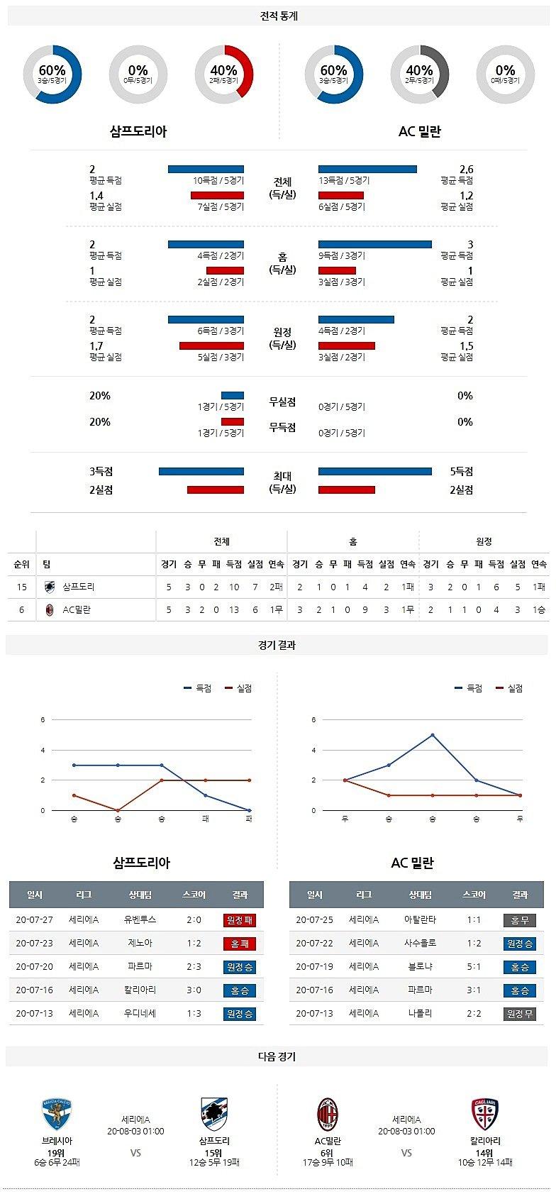 7월 30일 삼프도리아 AC밀란 경기 성적